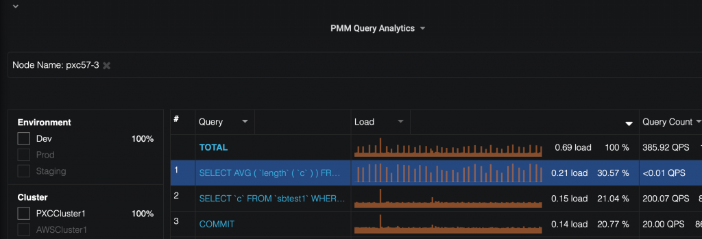 Percona Monitoring and Management queries