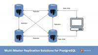 multi-master replication postgresql