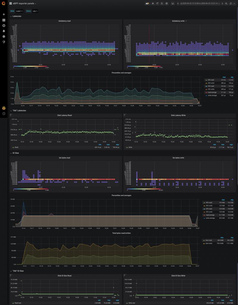 eBPF dashboard
