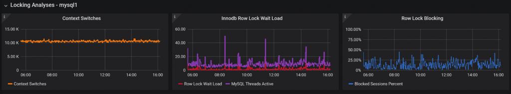 Locking Analysis