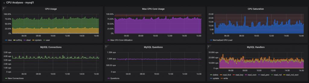 CPU Analysis