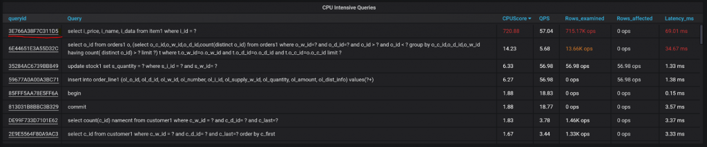 CPU Intensive Queries