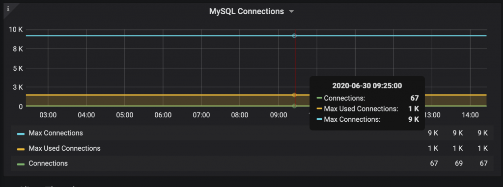 Preventing MySQL Error 1040