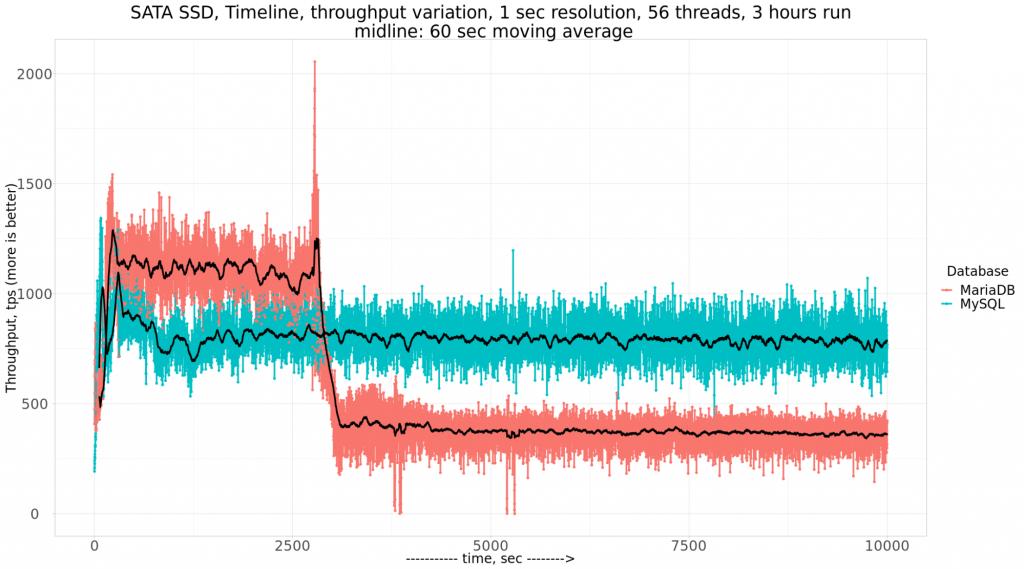 MariaDB 10.5.4 Perform in IO-Bound Scenarios