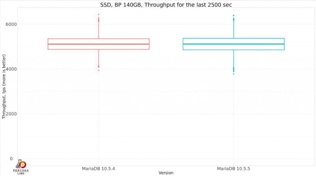 MariaDB 10.5.4 vs MariaDB 10.5.5 2500 sec