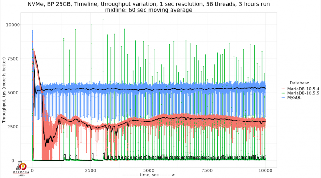 throughput is similar to MariaDB 10.5.4