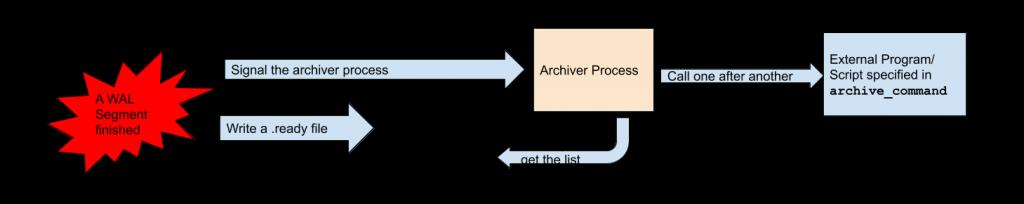 PostgreSQL WAL Archival
