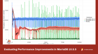 Performance Improvements in MariaDB 10.5.5