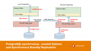 PostgreSQL synchronous_commit options and synchronous standby replication