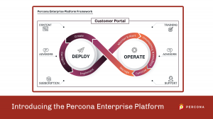 Percona Enterprise Platform