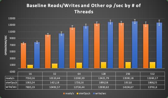 baseline reads/writes