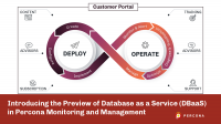 Introducing the Preview of Database as a Service (DBaaS) in Percona Monitoring and Management