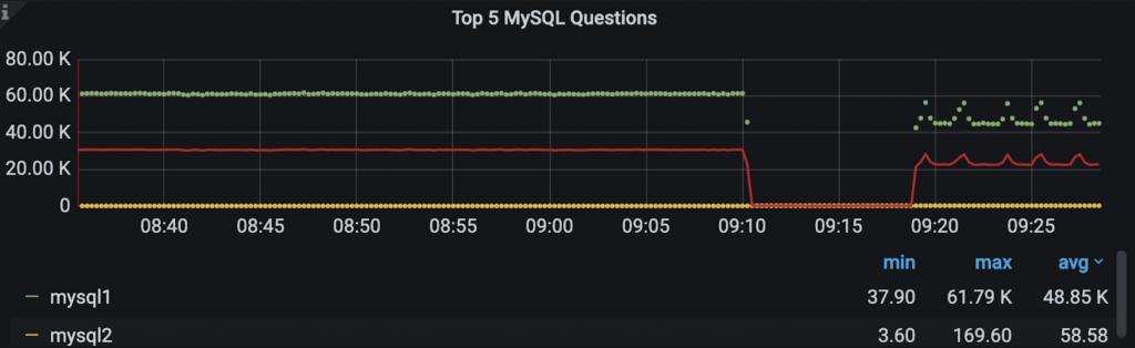 throttle MySQL