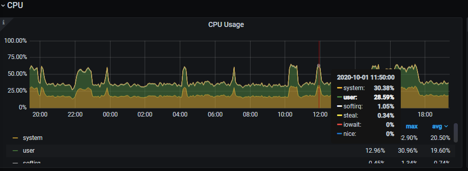 MySQL CPU usage