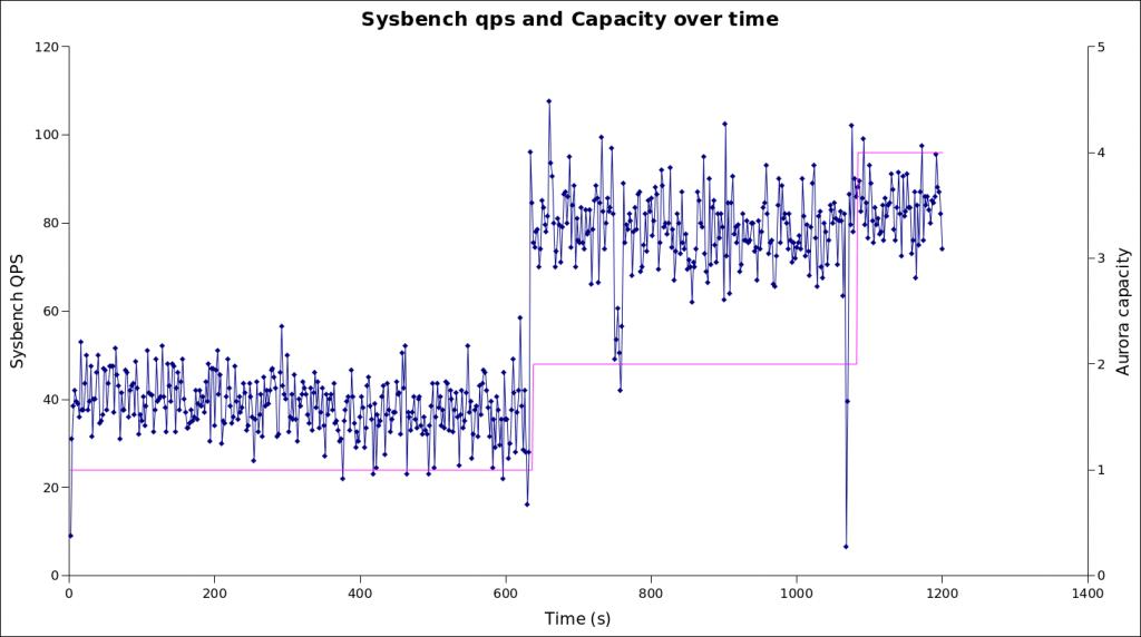 Aurora Serverless sysbench benchmark