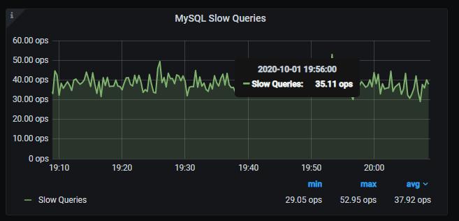 MySQL Slow Queries