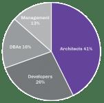 open source survey