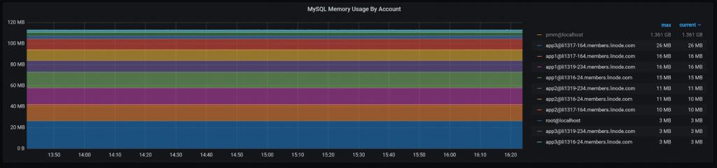 MySQL memory usage