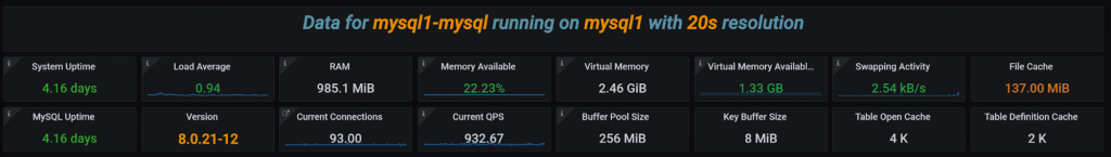 MySQL Memory Usage Details dashboard