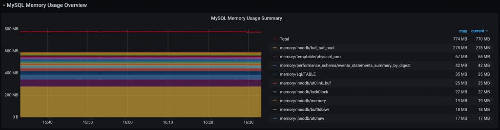 MySQL Memory Usage Summary