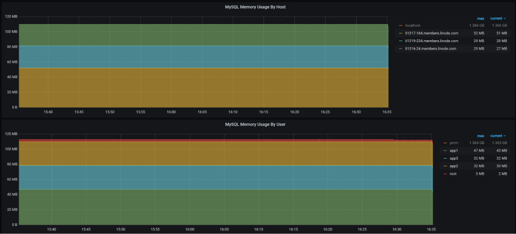 MySQL Memory Usage by host