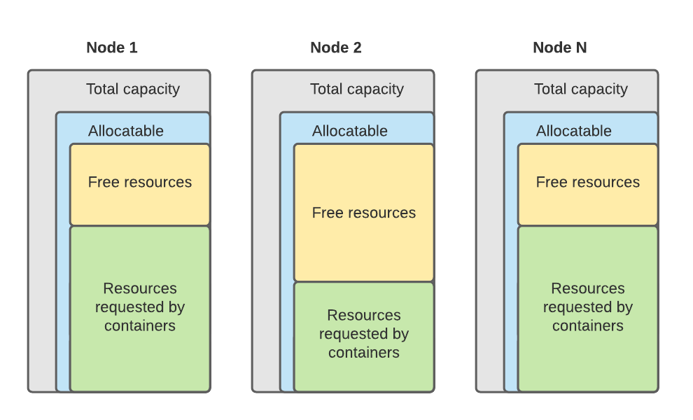 resource allocation in Kubernetes