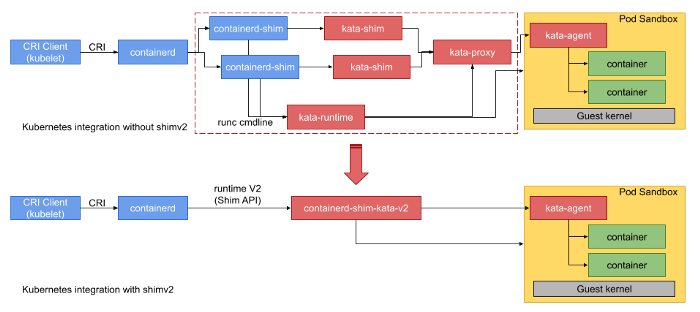 Kubernetes works with Kata