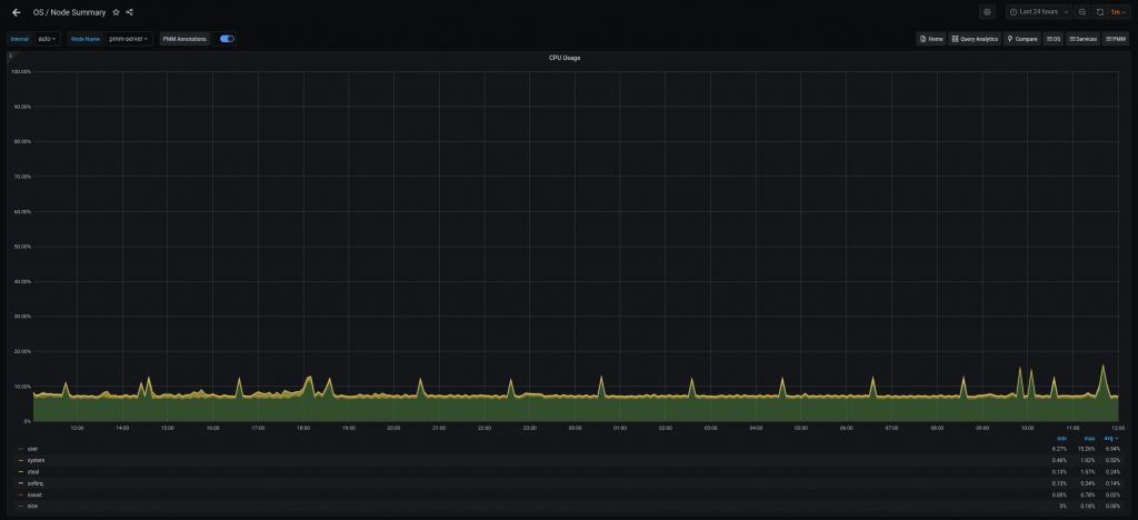CPU Usage 2.11.1