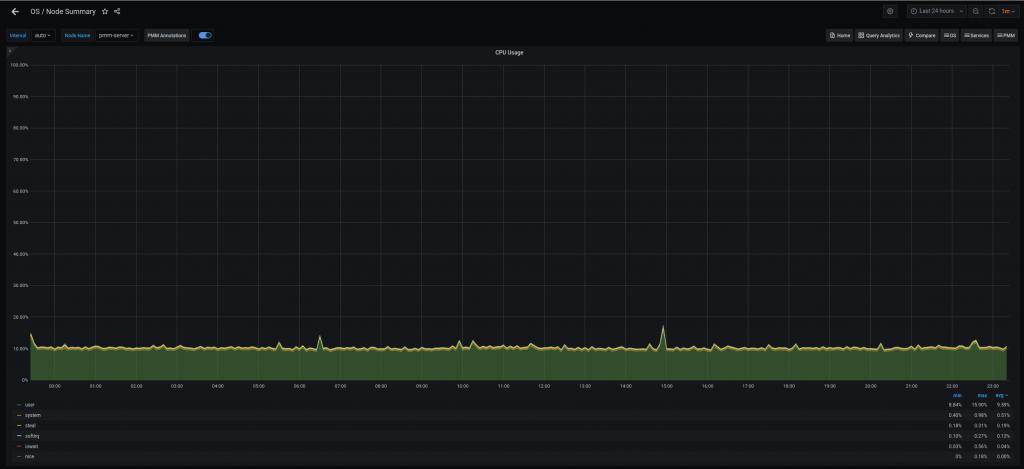 CPU Usage 2.12.0