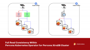 Full Read Consistency Within Percona Kubernetes Operator