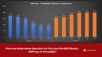 Percona Kubernetes Operator HAProxy or ProxySQL