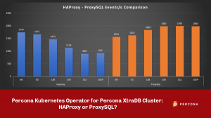 Percona Kubernetes Operator HAProxy or ProxySQL