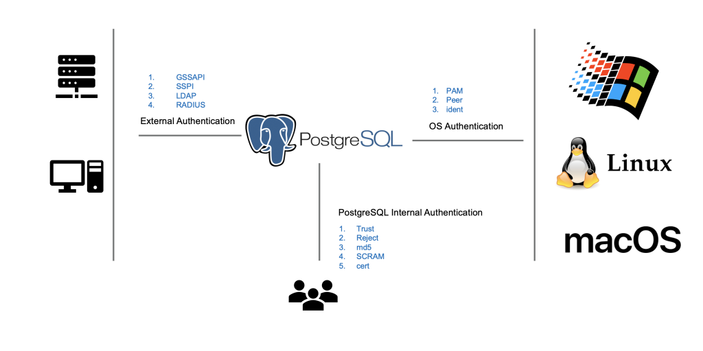 Figure 1: PostgreSQL Authentication method.