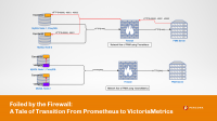Transition From Prometheus to VictoriaMetrics