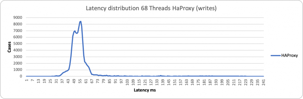 latency HAProxy