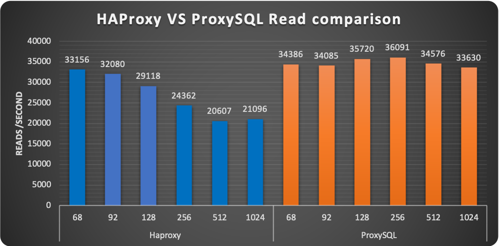 HAProxy ProxySQL read comparison