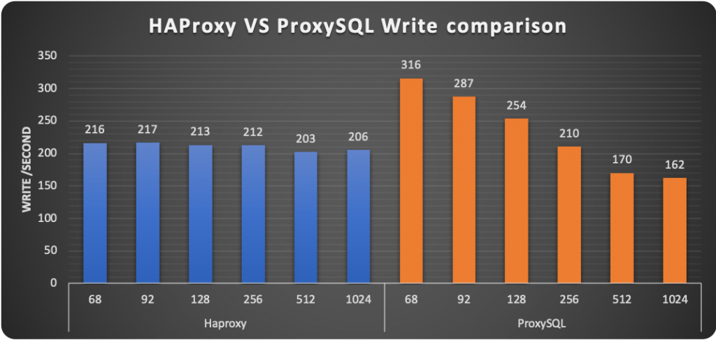 HAProxy ProxySQL