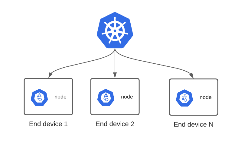 The end device is a node kubernetes