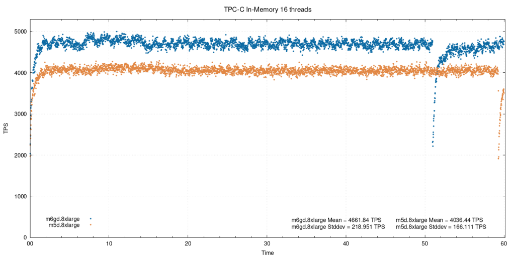 In-memory, 16 threads