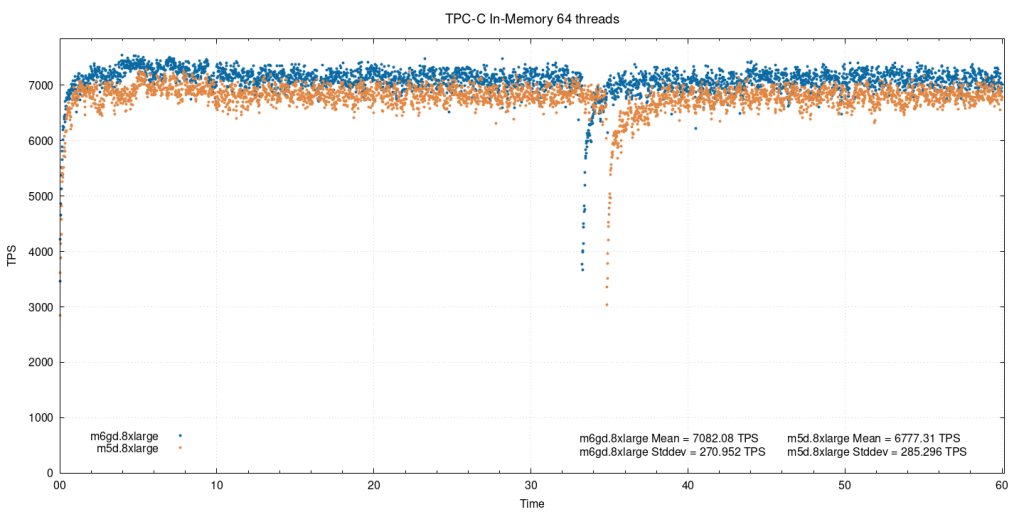 In-memory, 64 threads