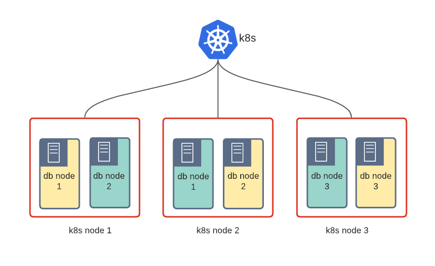 Fully Shared Kubernetes