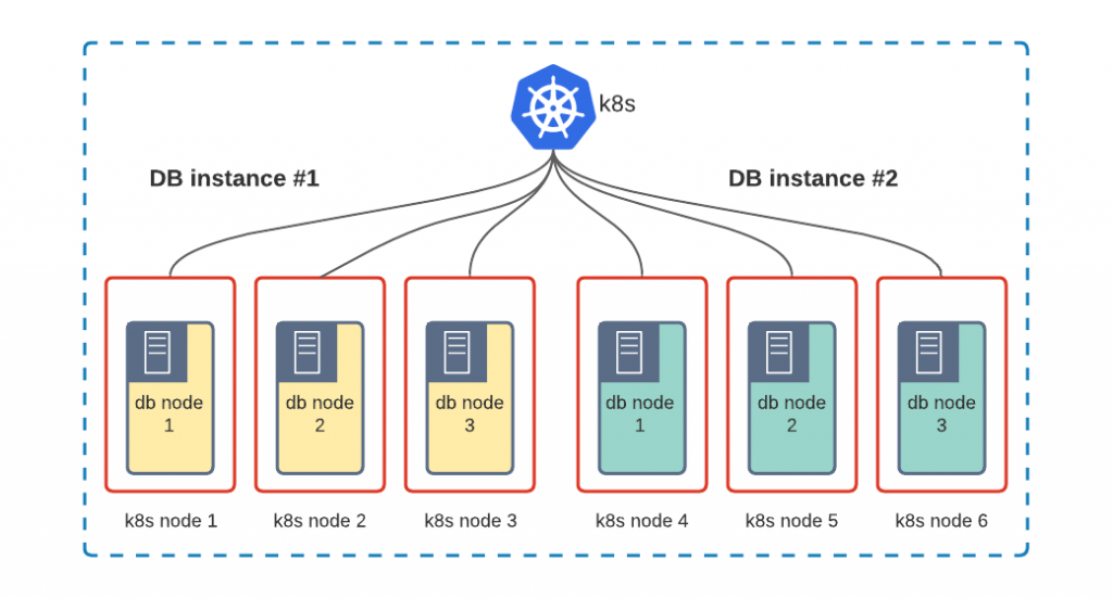 Shared Kubernetes with Node Isolation