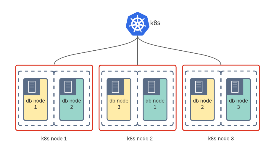 Shared Kubernetes with VM-Like Isolation