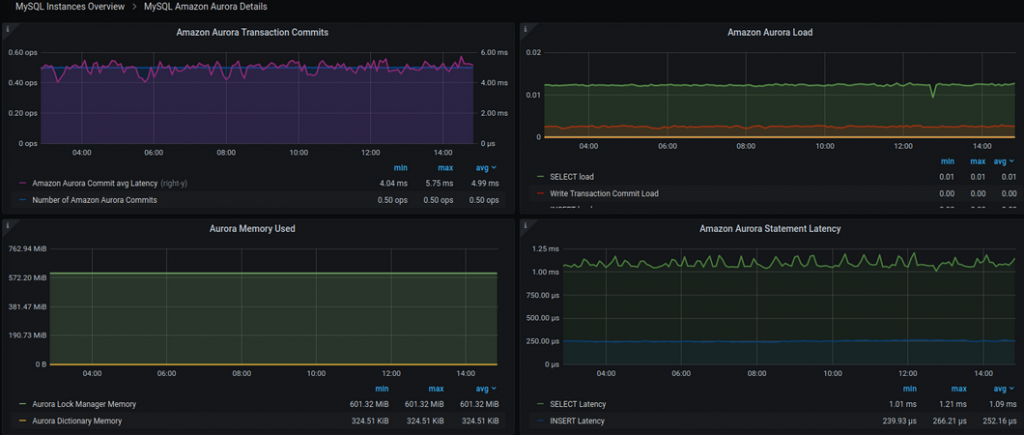 PMM MySQL Amazon Aurora Details dashboard
