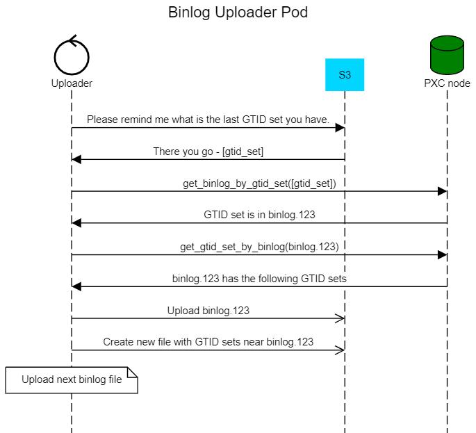 binlog uploader pod
