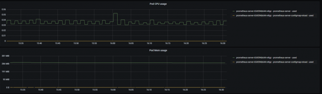 Pod CPU Usage