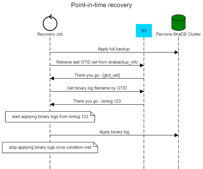 point in time recovery