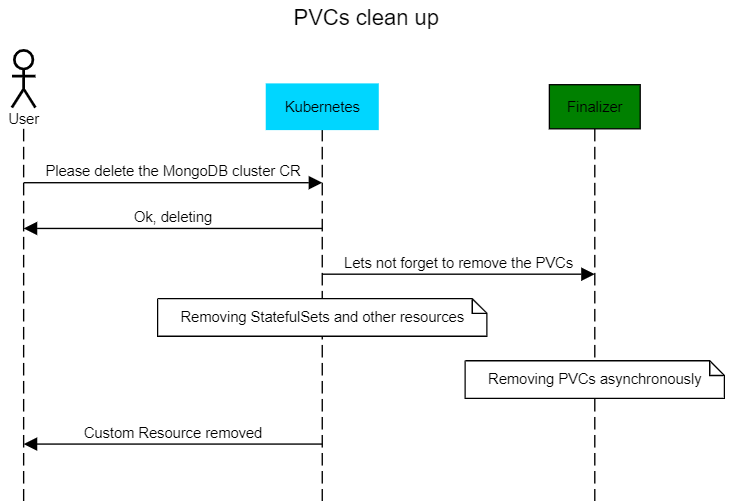 PVCs Clean Up