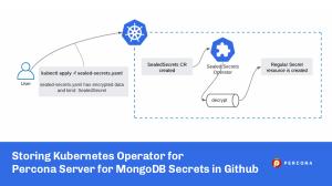 storing kubernetes MongoDB secrets github