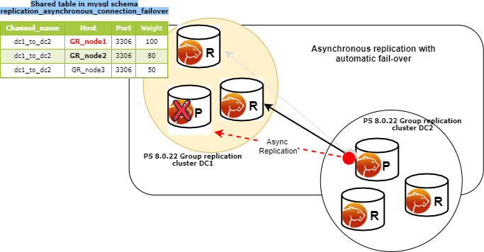 Asynchronous Replication Automatic Failover